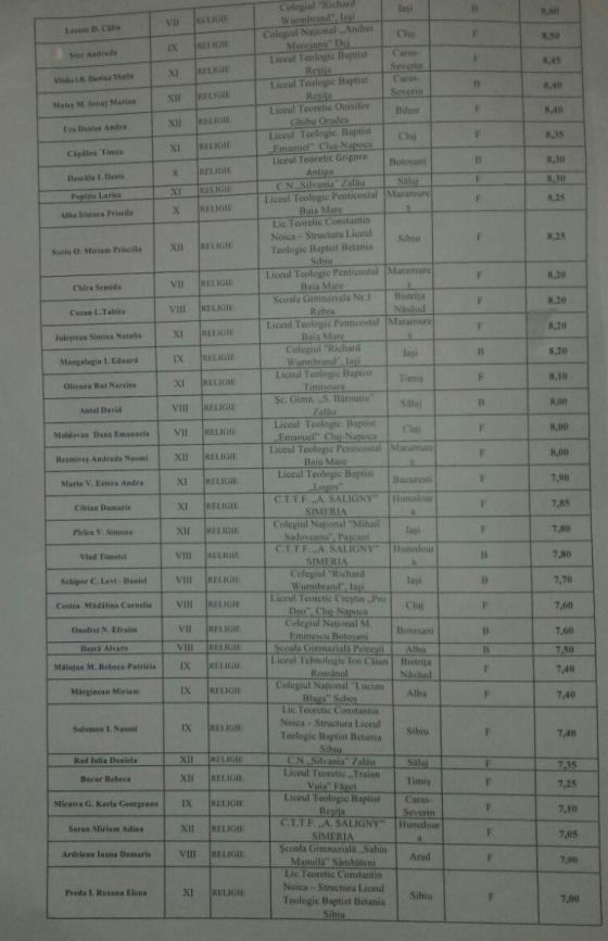 rezultate olimpiada nationala - 2